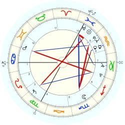 Jada Lynch - natal chart (Placidus)