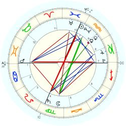 Anthony Twins - natal chart (Placidus)