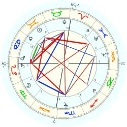 Dylan Conner - natal chart (Placidus)