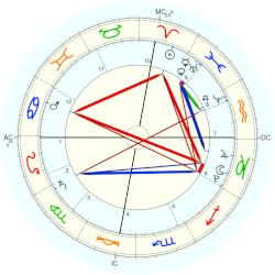 Jade Thompson - natal chart (Placidus)