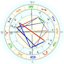 Heath Ledger - natal chart (Placidus)