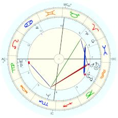 Sarah Palin : time from Marianne Love - natal chart (Placidus)