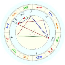 Michelle Obama - natal chart (noon, no houses)