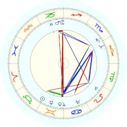 Cindy McCain - natal chart (noon, no houses)