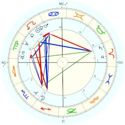 Tom Long - natal chart (Placidus)