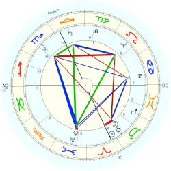 Harry Reasoner - natal chart (Placidus)