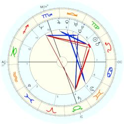 David Gregory - natal chart (Placidus)