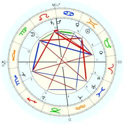 Countess Leonore - natal chart (Placidus)