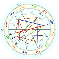 Elaine Stritch - natal chart (Placidus)