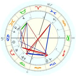 Alice Leary Inoue - natal chart (Placidus)