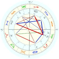 Ian Channel - natal chart (Placidus)