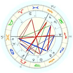 Esther Ralston - natal chart (Placidus)