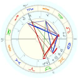 Mark Rudd - natal chart (Placidus)