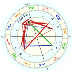 Evelyn Hill - natal chart (Placidus)