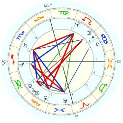 James Bryan - natal chart (Placidus)