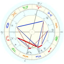 Virginia Mae Brown - natal chart (Placidus)