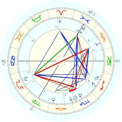 Kate Dickens - natal chart (Placidus)