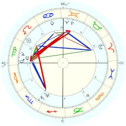 Antonio Botto - natal chart (Placidus)