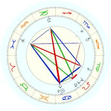 Amalia Rodrigues : birth date claimed by her - natal chart (Placidus)