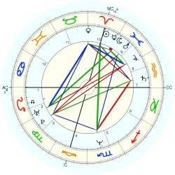 Mike Ness - natal chart (Placidus)