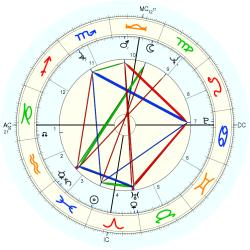 Tom Shapcott - natal chart (Placidus)