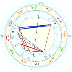 Ever Carradine - natal chart (Placidus)