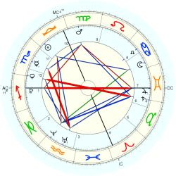 Conjoined Twins: Bryce - natal chart (Placidus)