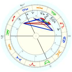 David Alexander English - natal chart (Placidus)