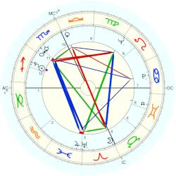 King of Thailand Bhumipol - natal chart (Placidus)