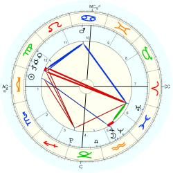 Nature: Earthquake Samoa - natal chart (Placidus)