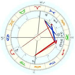 Nature: Earthquake Haiti - natal chart (Placidus)