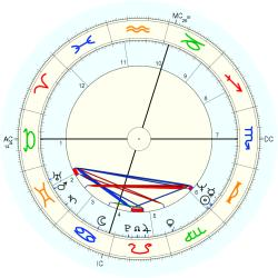 James Heuga - natal chart (Placidus)