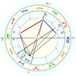 Nature: Earthquake Chile 54831 - natal chart (Placidus)