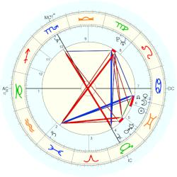 Vincent (actor) Perez - natal chart (Placidus)
