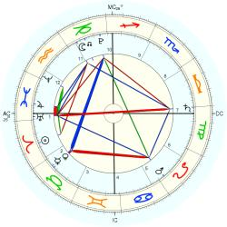 Nature: Earthquake N. Sumatra - natal chart (Placidus)