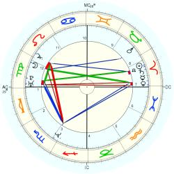 Seth Bishop - natal chart (Placidus)