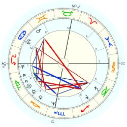 Scott Thompson Baker - natal chart (Placidus)