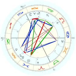 Mark Pinter - natal chart (Placidus)
