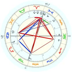 Law: Health Insurance Reform - natal chart (Placidus)