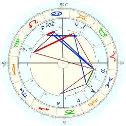 Law: Financial Reform/Consumer - natal chart (Placidus)