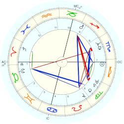 Veronique Courjault - natal chart (Placidus)