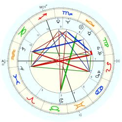 Guy Georges - natal chart (Placidus)
