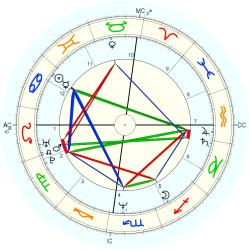 Gregory LeMond - natal chart (Placidus)