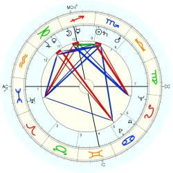 Georges Salomon - natal chart (Placidus)
