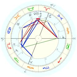 Dominique Strauss-Kahn - natal chart (Placidus)