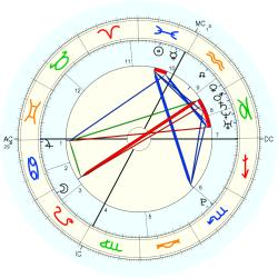 Conjoined Twins: Hensel - natal chart (Placidus)