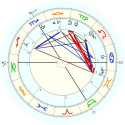 Thierry Henry - natal chart (Placidus)