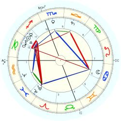 Law: Repeal Don't Ask - natal chart (Placidus)