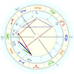 Phyllon Gorré James - natal chart (Placidus)