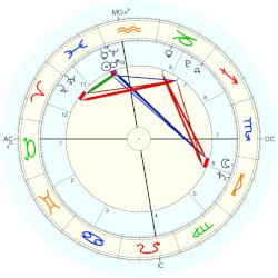 New Zealand Nature: Earthquake: Christchurch - natal chart (Placidus)